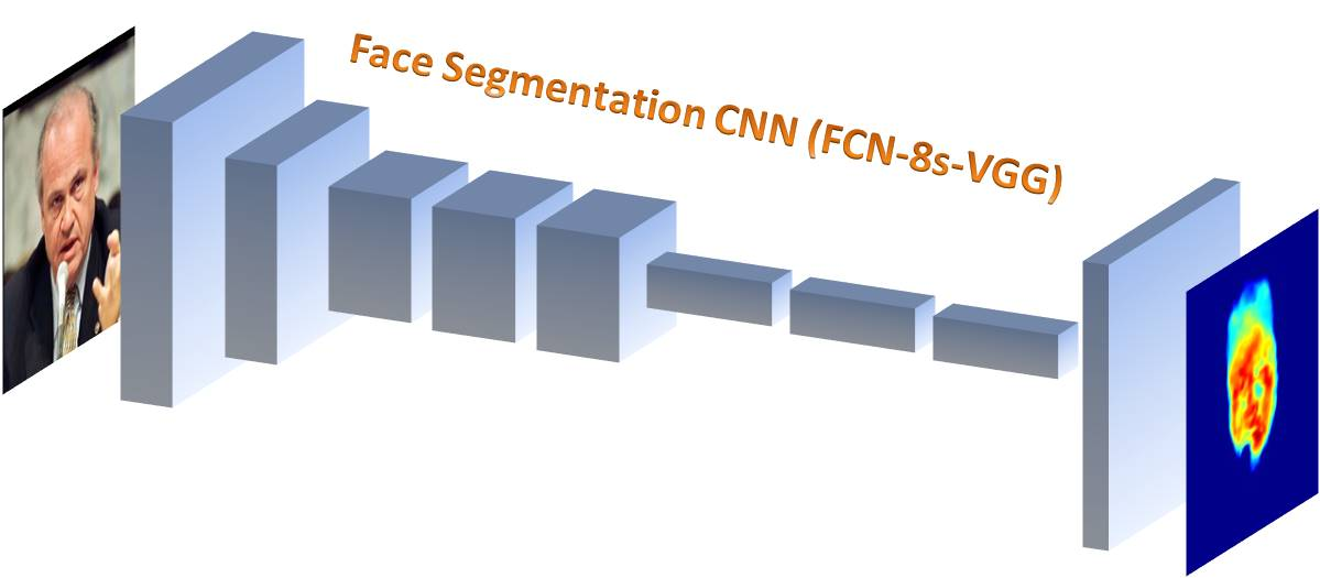 Face Segmentation CNN (FCN-8s-VGG)
